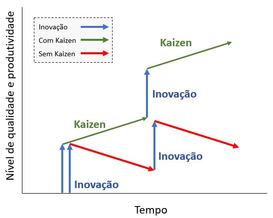 inovação e kaizen
